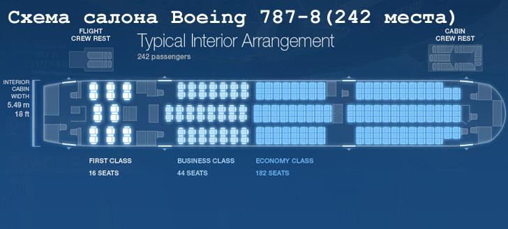 Boeing 787-8 схема салона самолета на 242 места