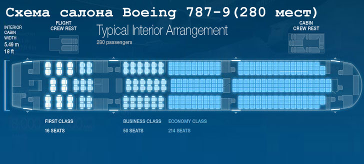 Boeing 787-9 схема салона самолета на 280 мест